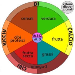 """Il """"piatto veg"""" (immagine Ilpiattoveg.info)"""